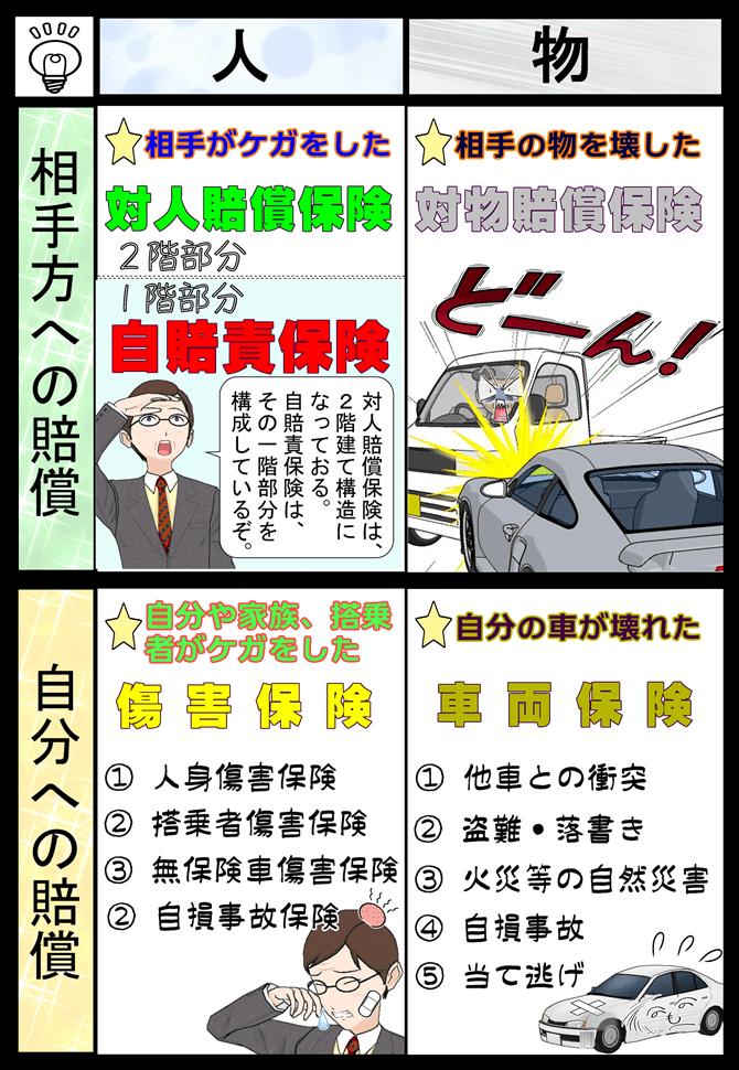自動車保険の構造